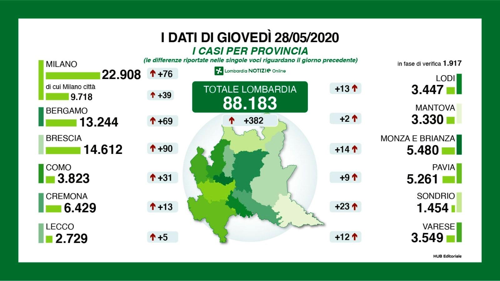 I nuovi casi di coronavirus per provincia in Lombardia e Milano.-2