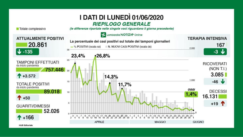 Bollettino Lombardia 1 giugno-2