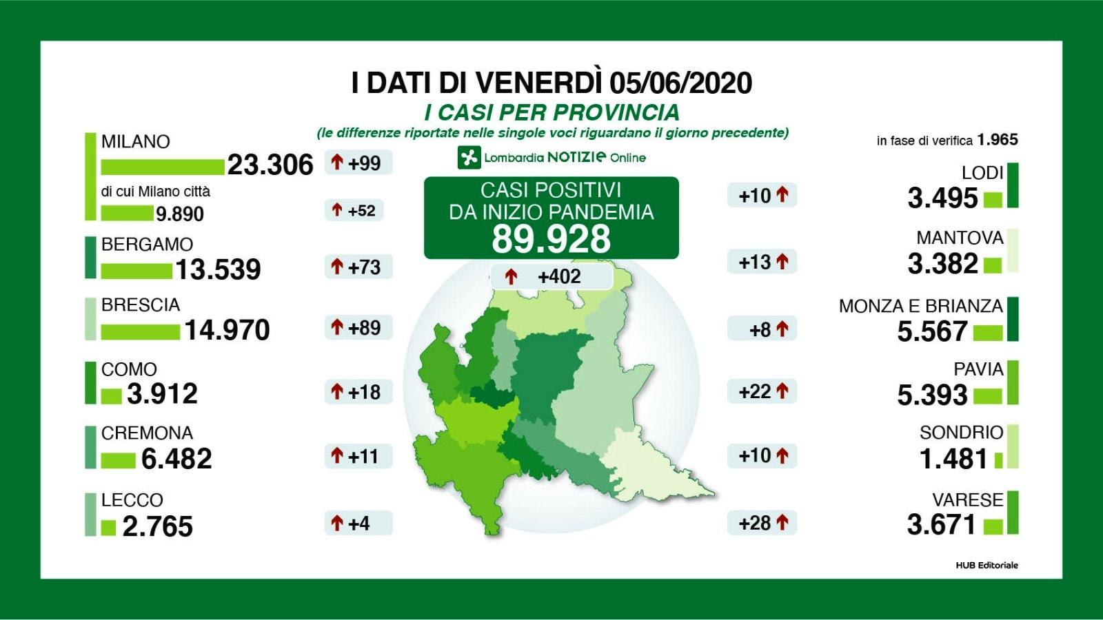 Bollettino Lombardia sul coronavirus, le province 5 giugno 2020-2