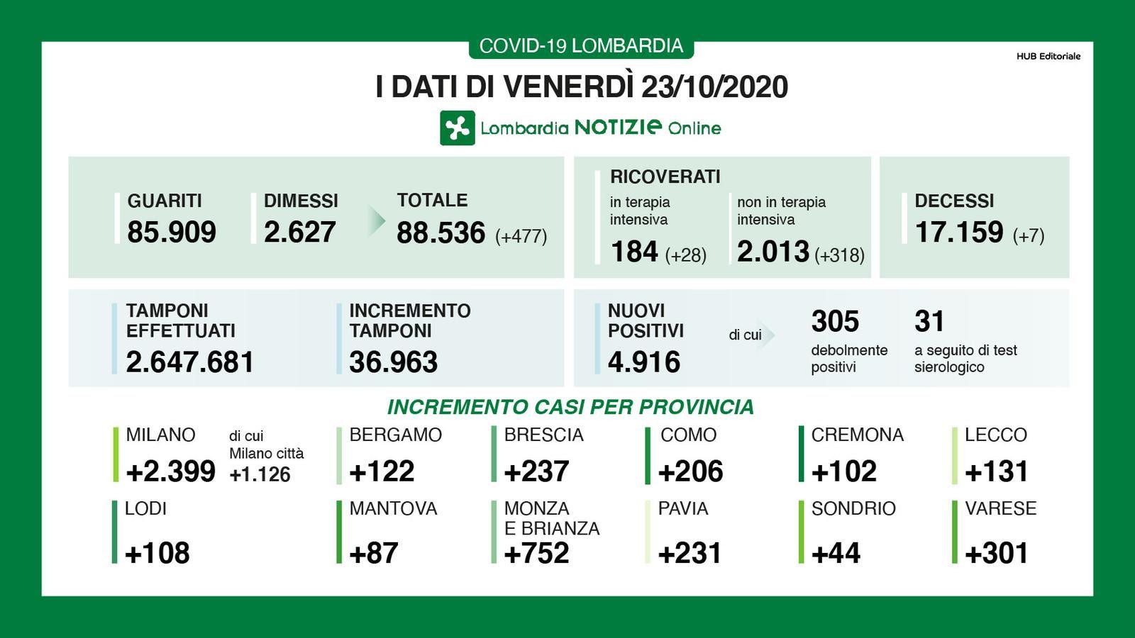 Bollettino coronavirus in Lombardia 23 ottobre 2020-2
