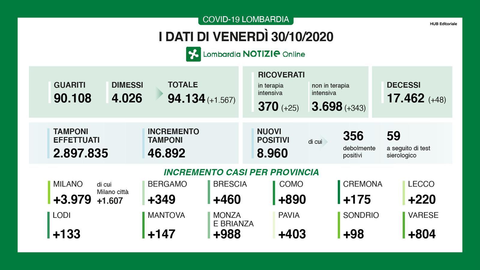 Bollettino Coronavirus a Milano e in Lombardia 30 ottobre 2020-2