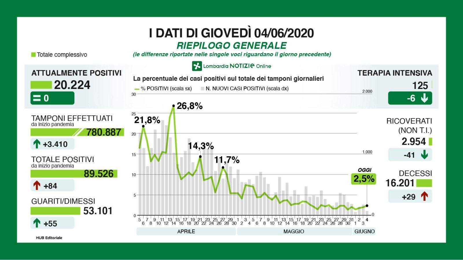 Bollettino Lombardia sul coronavirus 4 giugno-2