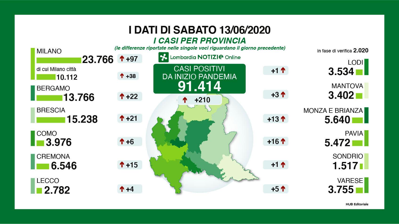 riepilogo-province-13-giugno-2
