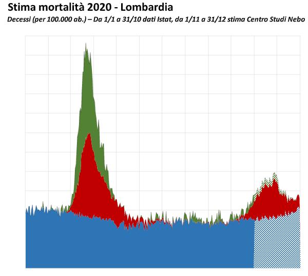 Mortalità Lombardia-2