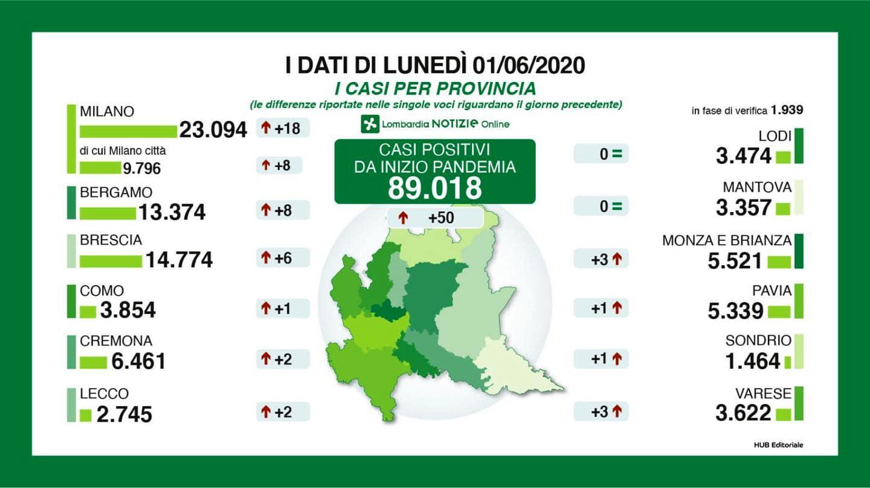 Bollettino Lombardia 1 giugno province-2