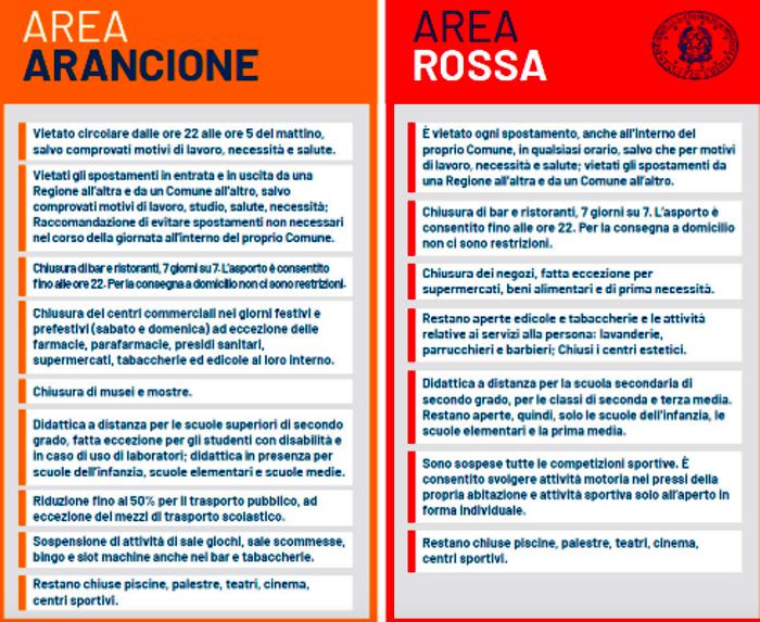 zona rossa zona arancione-2
