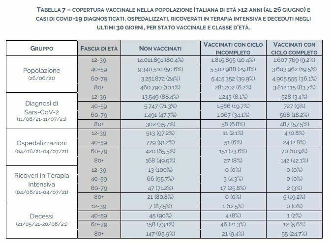 vaccini iss 2-2-2