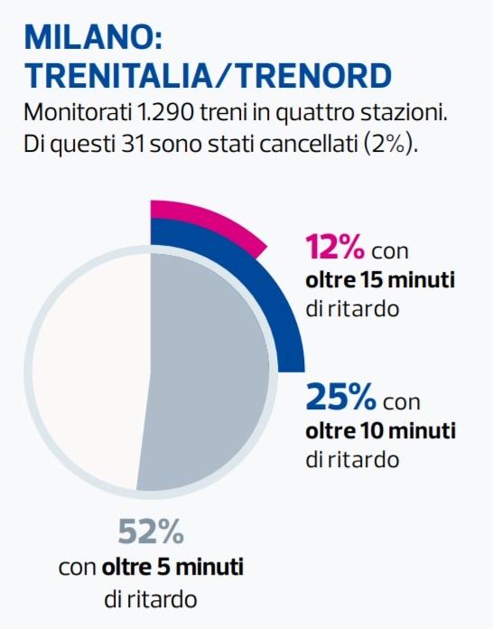 Trenord Milano-2