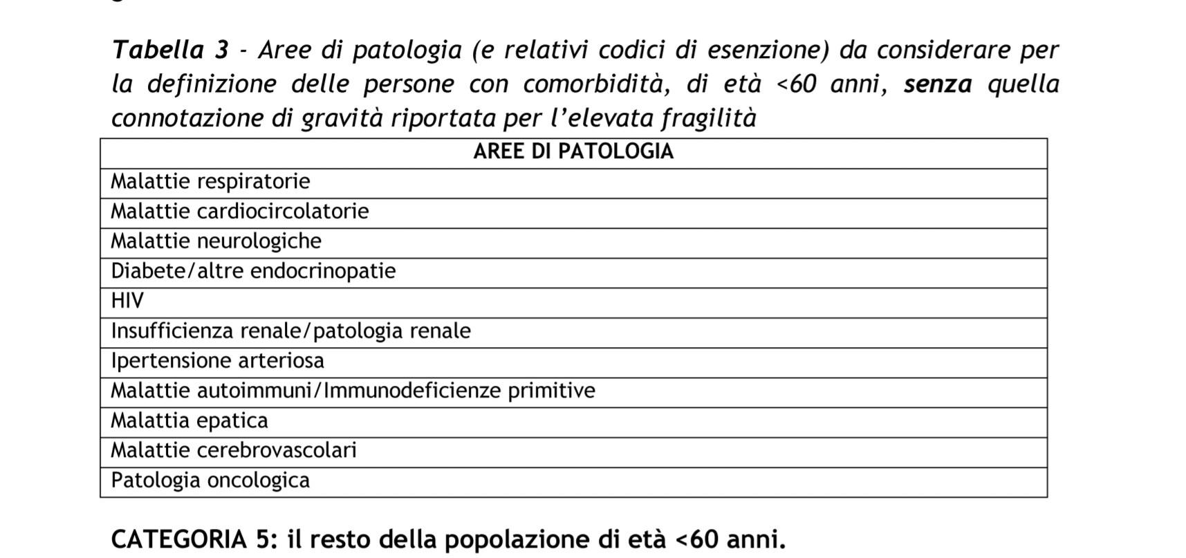 tabella 3-2