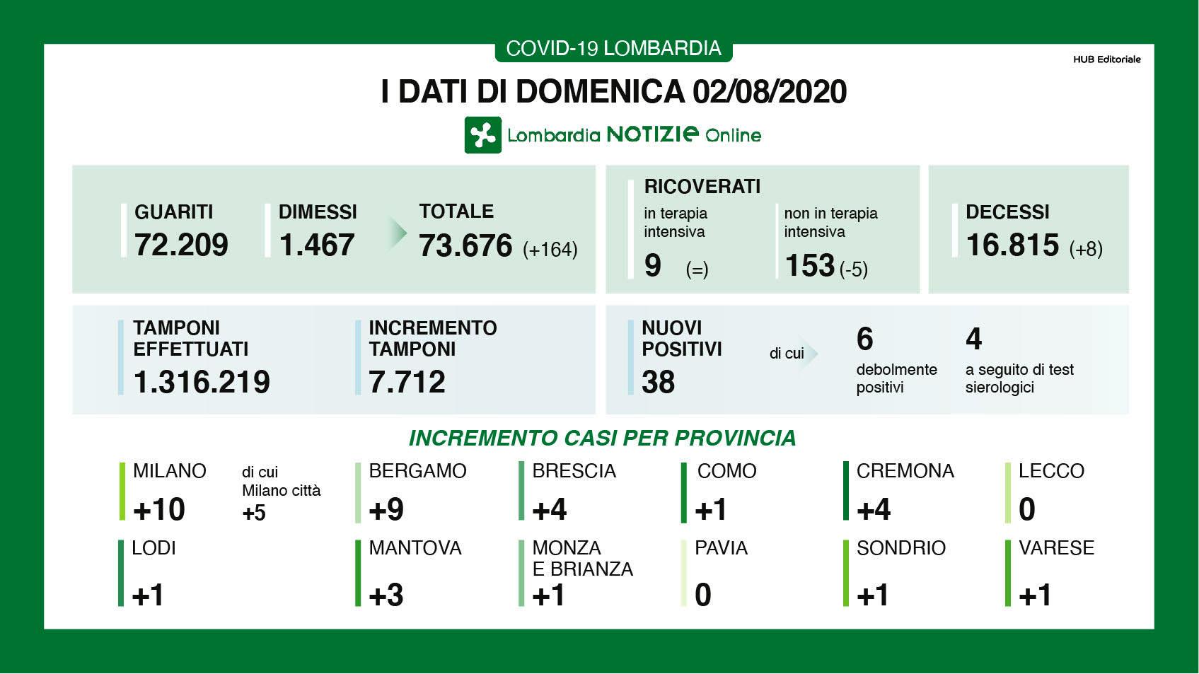 Bollettino contagi covid-19 a Milano e in Lombardia domenica 2 agosto