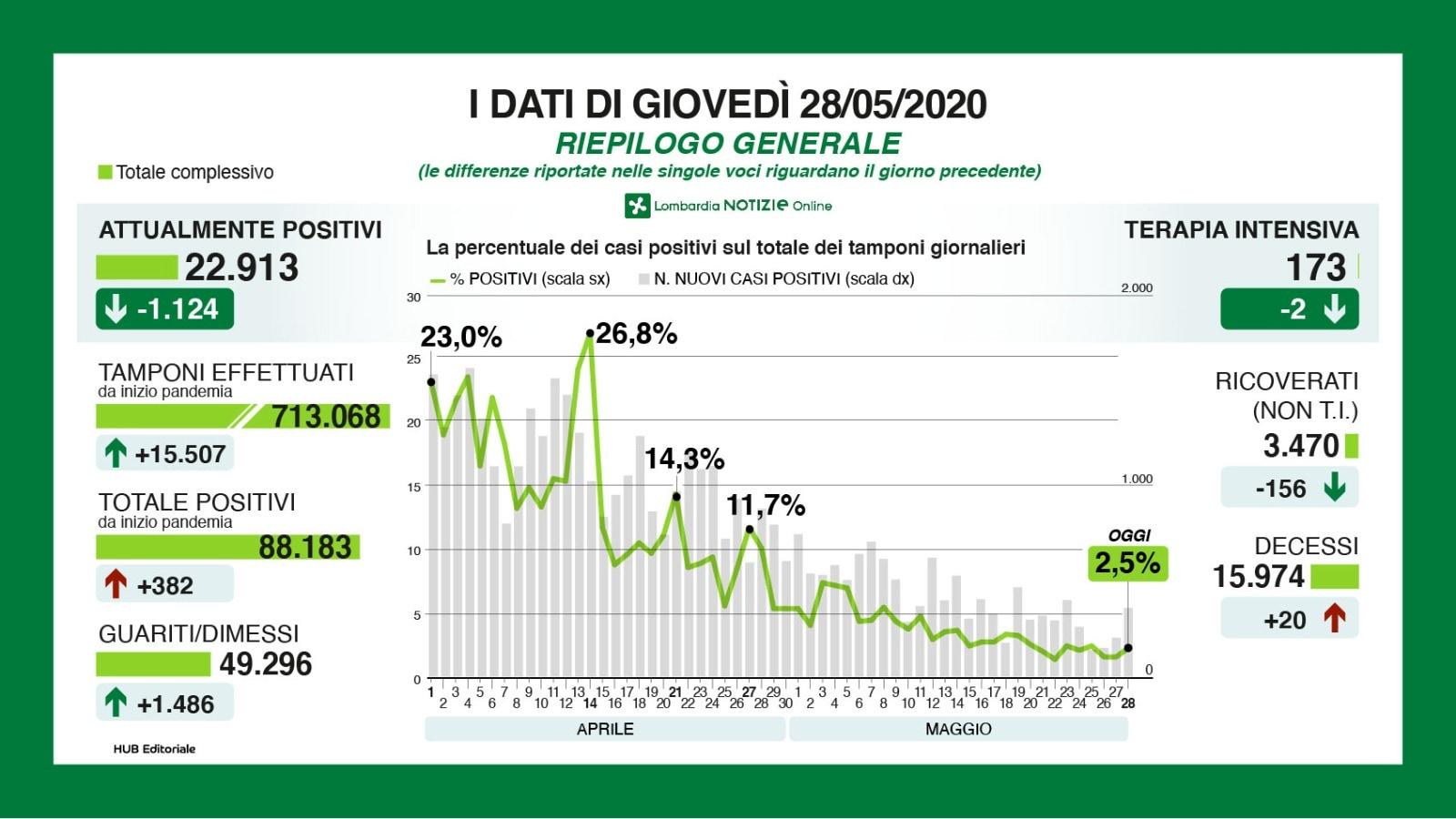 Dati sui contagi e i morti per coronavirus in Lombardia al 28 maggio 2020-2
