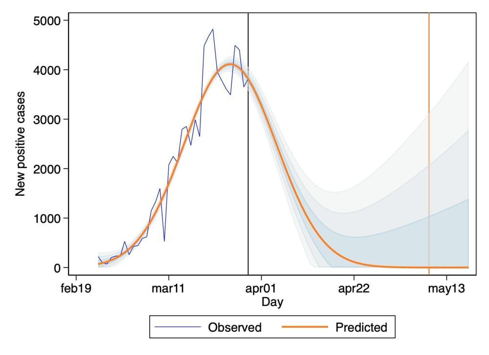 coronavirus contagi previsioni-2