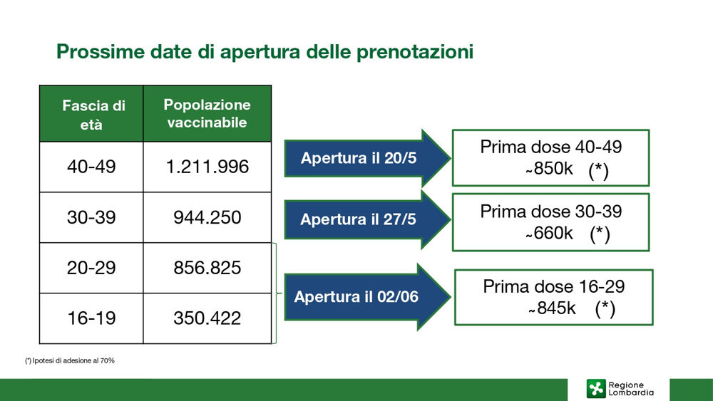 prenotazioni vaccini covid-2