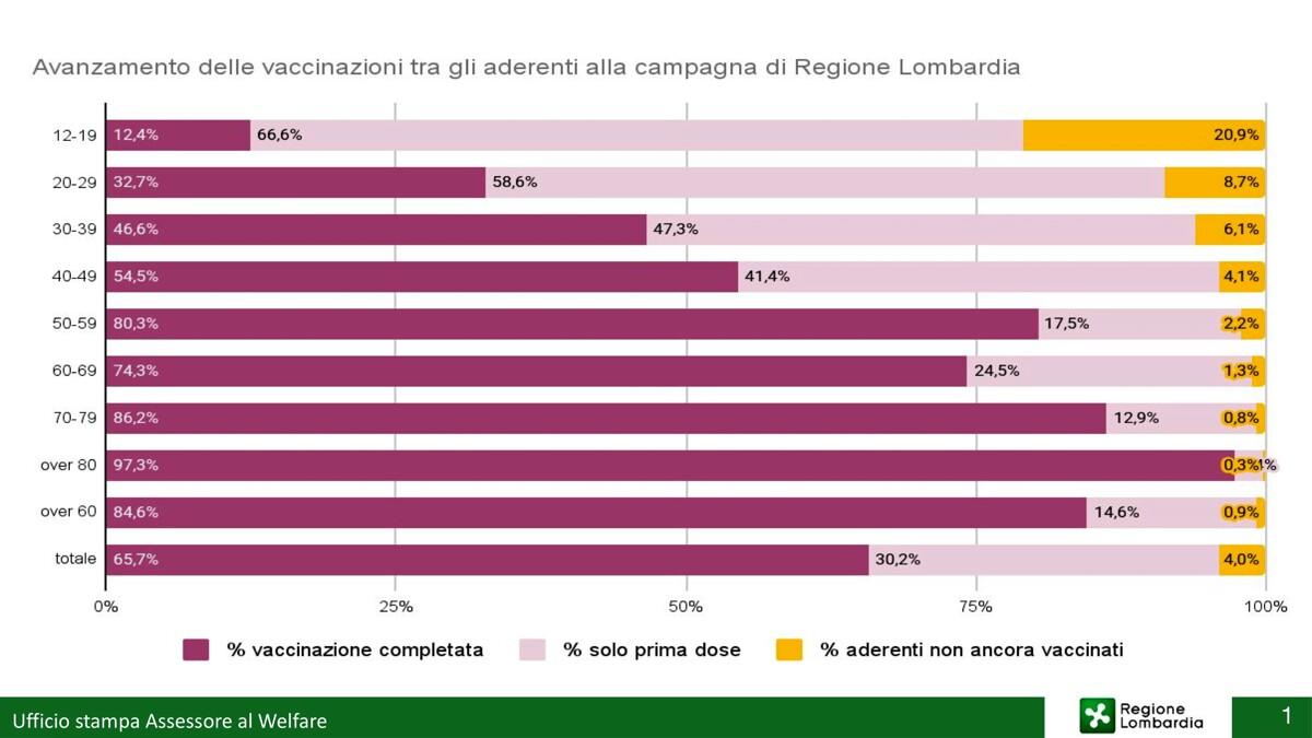 percentuali vaccinari regione lombardia-2