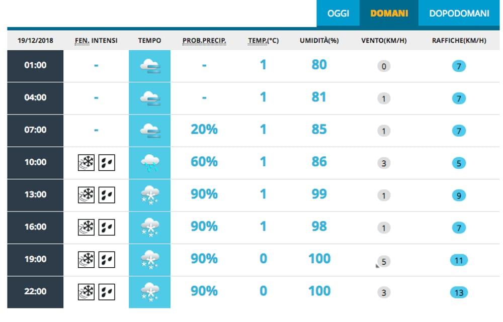 Allerta neve a Milano mercoledì 19 dicembre | Meteo